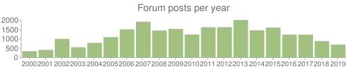Histogram of forum postings